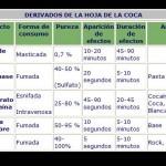 Los derivados cocainicos